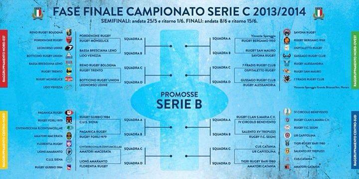 Fase Finale Campionato Serie C 2013 / 2014 - Rugby - Amatori Catania Rugby